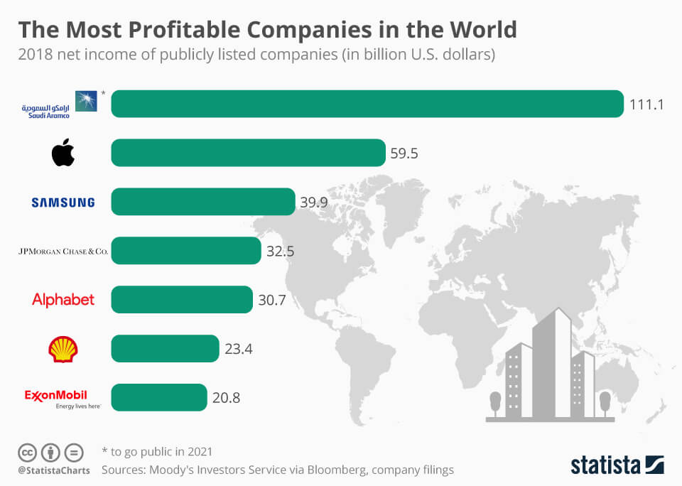 The Most Profitable Companies in the World 2019