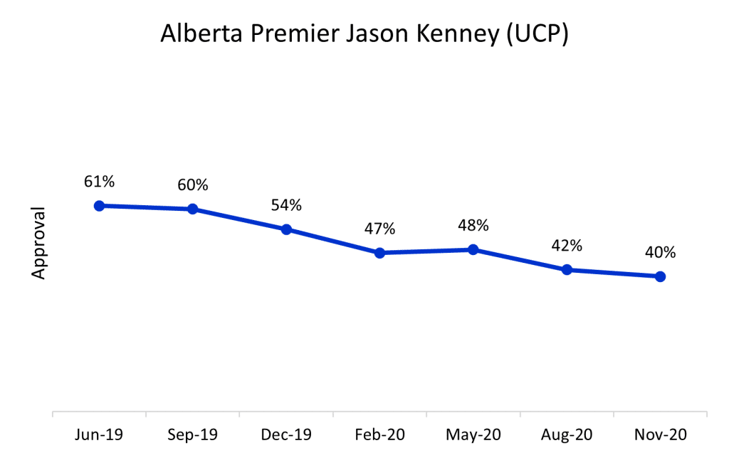 AB Premier Approval rating