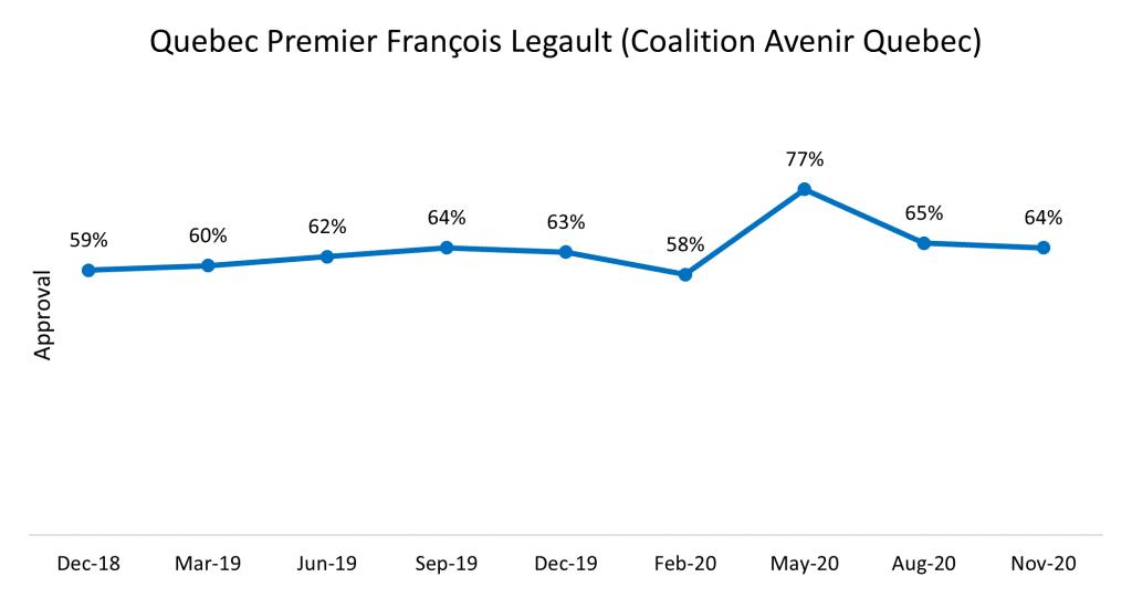 Legault Approval Rating