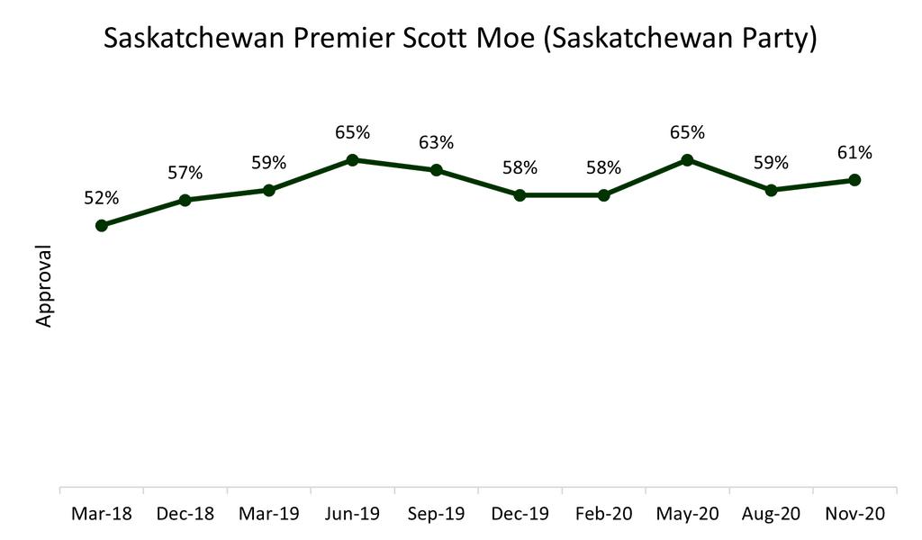 Sk Premier Ratings